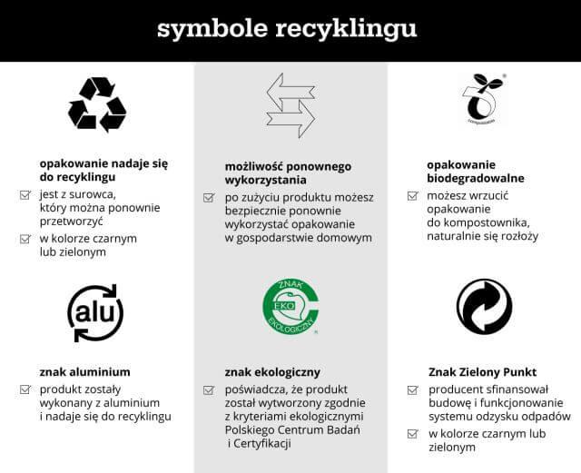 symbole recyklingu - infografika