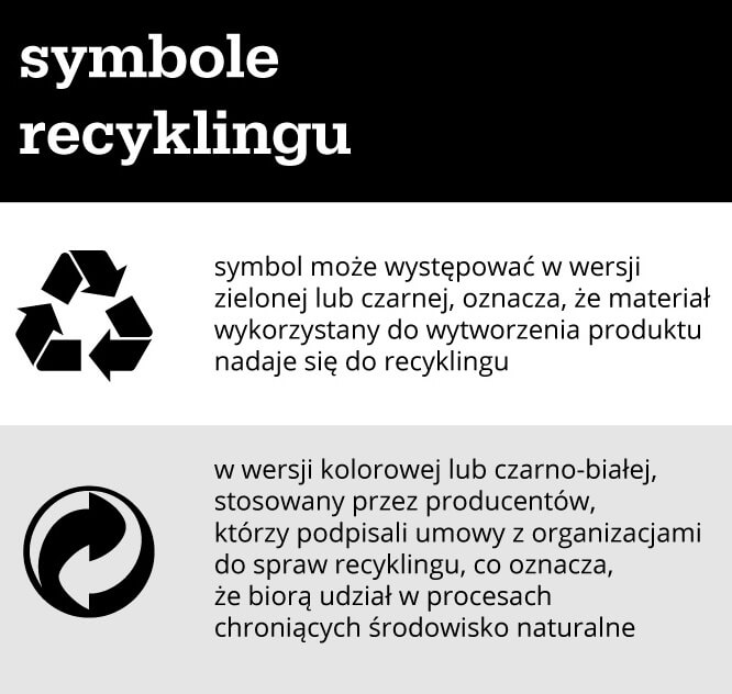 Symbole recykligu - infografika