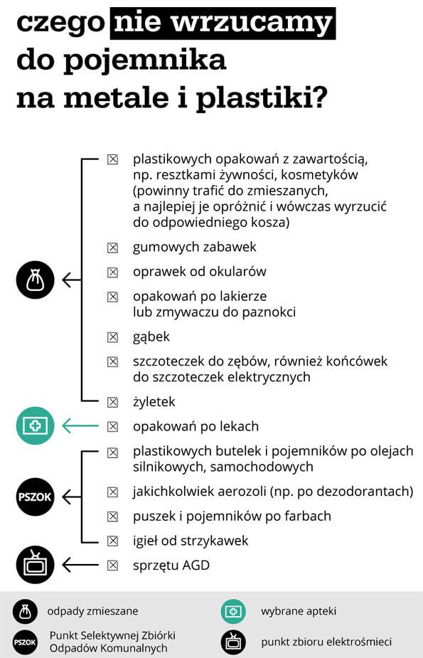 Czego nie wyrzucamy do pojemnika na metale i plastiki - infografika