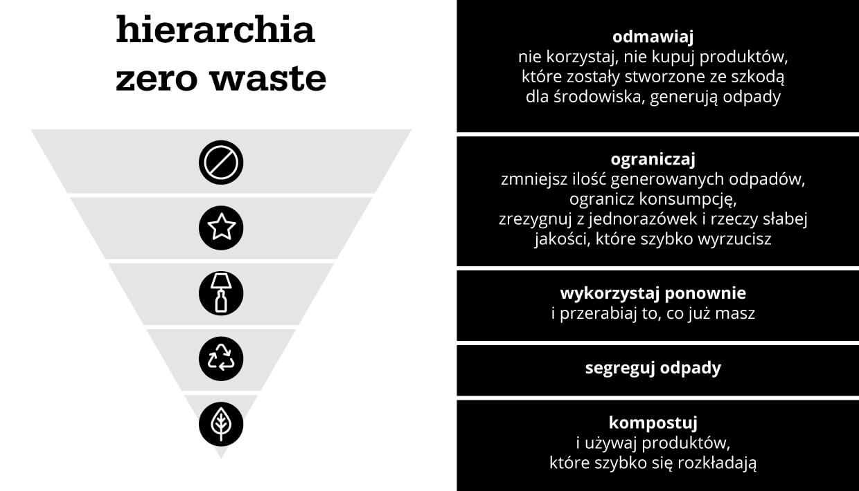 Hierarchia zero waste - infografika